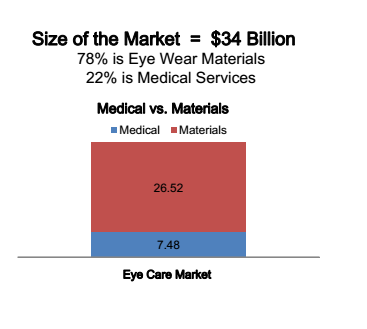 EYE CARE MARKET PROFIT SOURCES